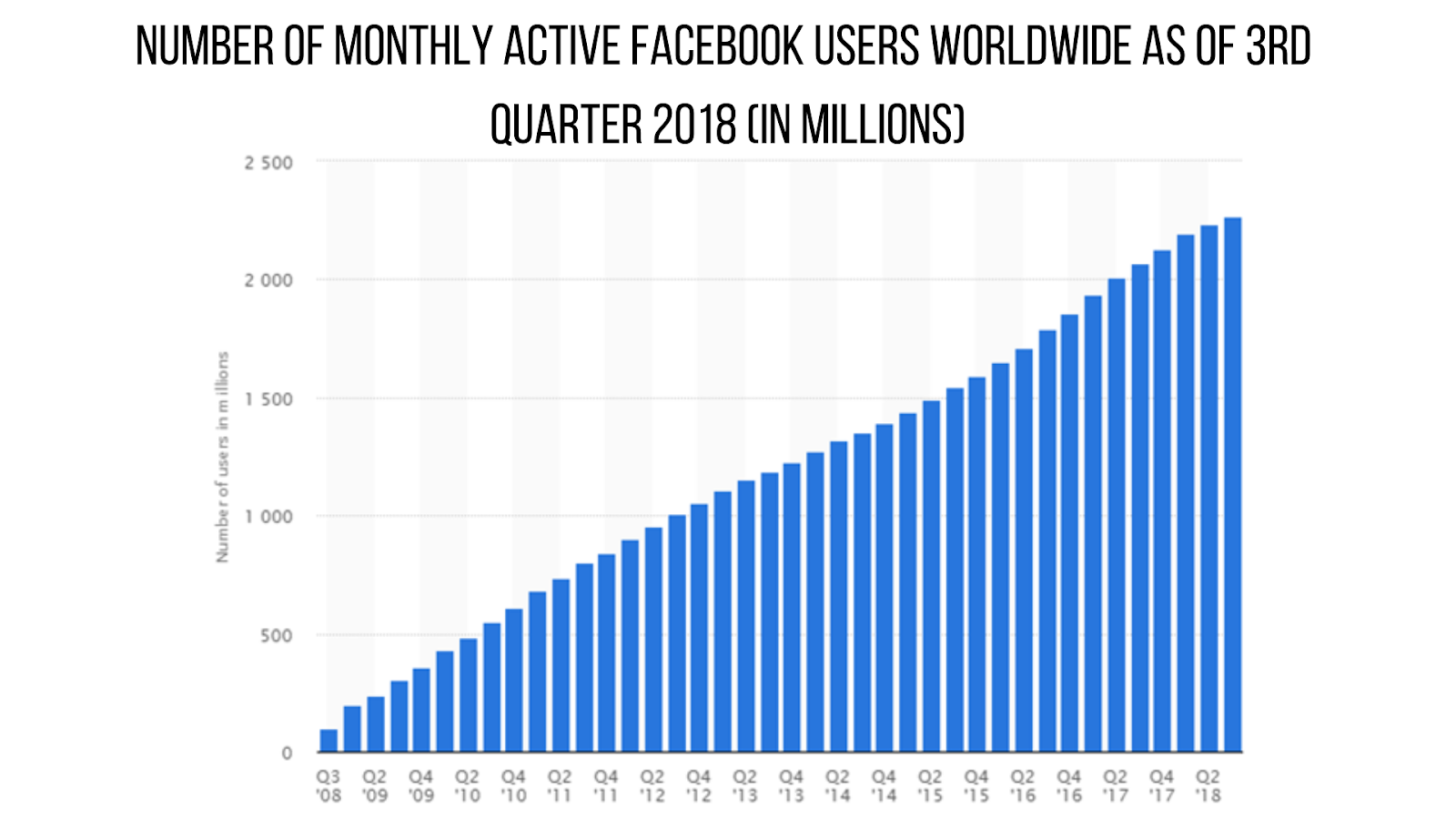 Image result for Number of monthly active Facebook users worldwide as of 4th quarter 2018 (in millions)