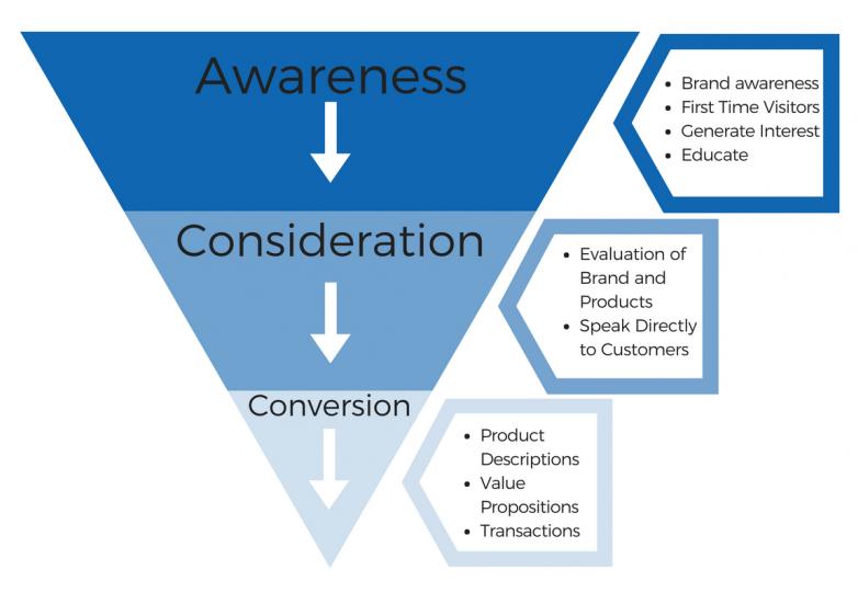 10-Step Checklist to Digital Branding for SMBs - Single Grain