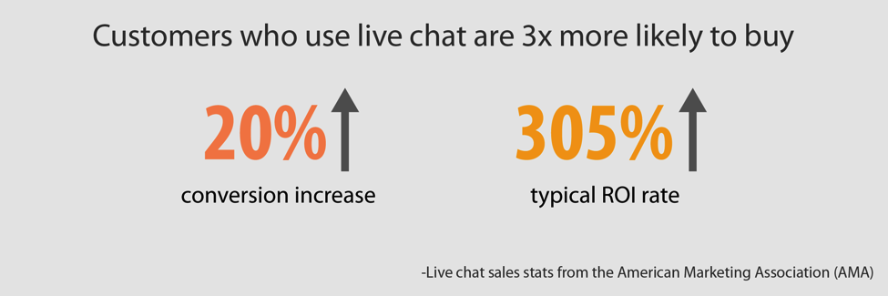 Email Marketing vs. Live-Chat1