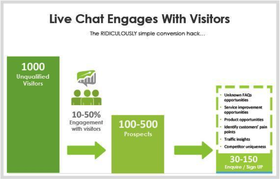 Email Marketing vs. Live-Chat16
