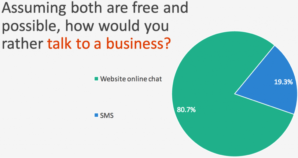 Email Marketing vs. Live-Chat2