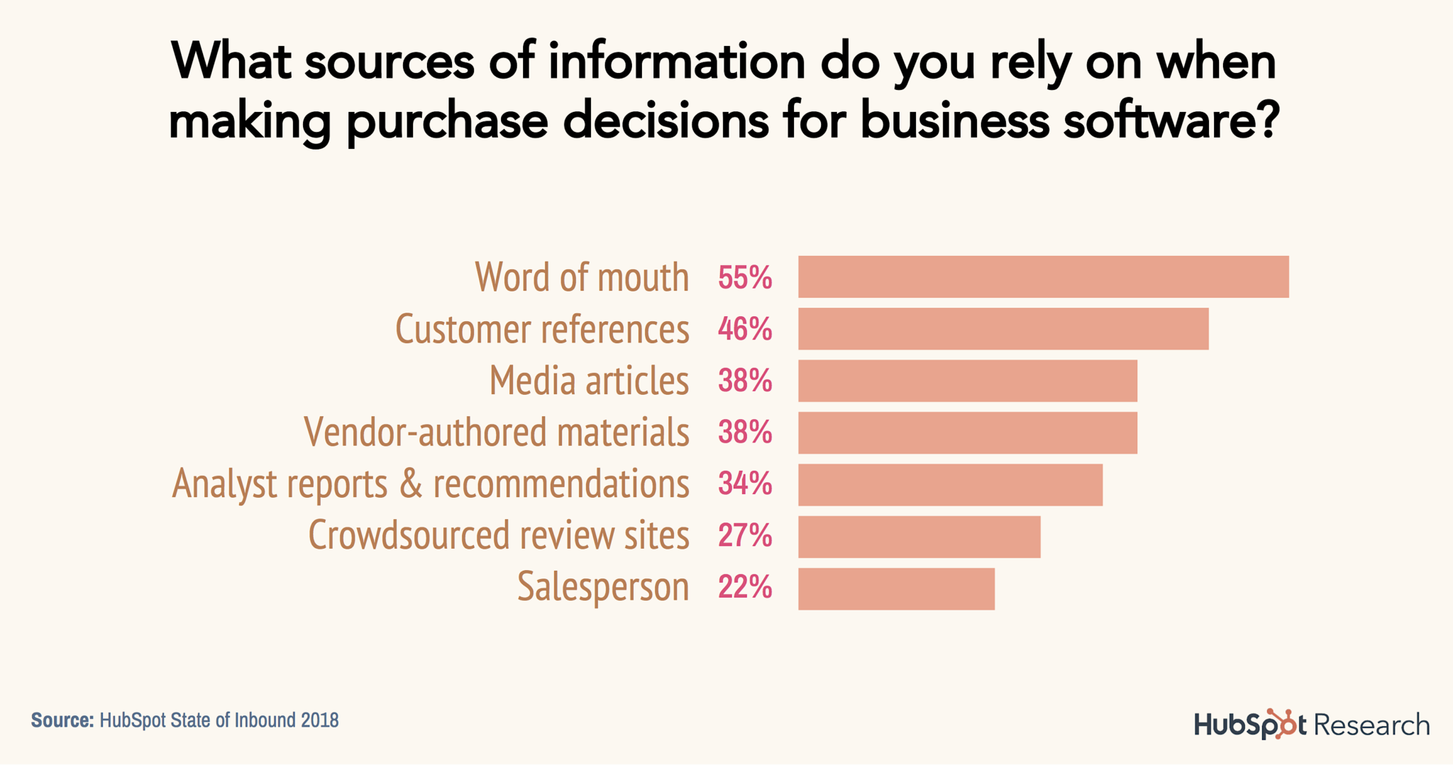 HubSpot-sources-of-information