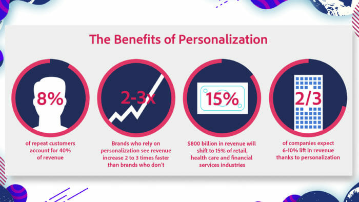 Personalization The key to monetizing 02 e1517435105430