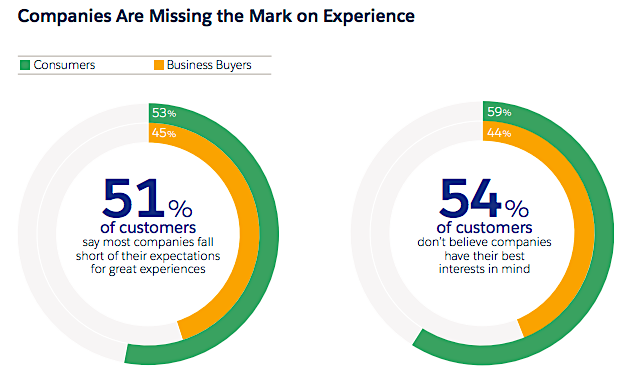 SalesForce customer expectations