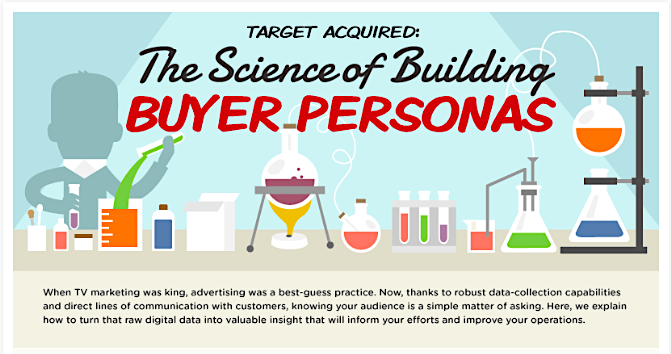 Science of Building Buyer Personas