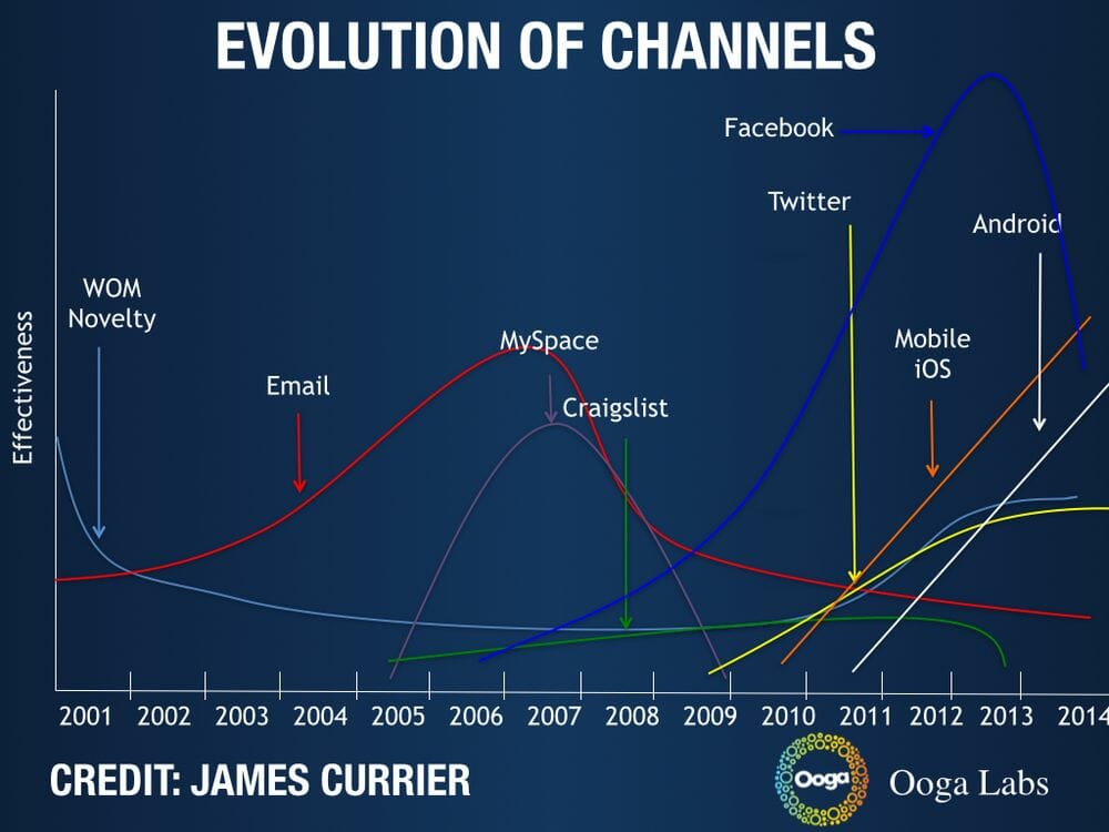 evolution of marketing channels james currier