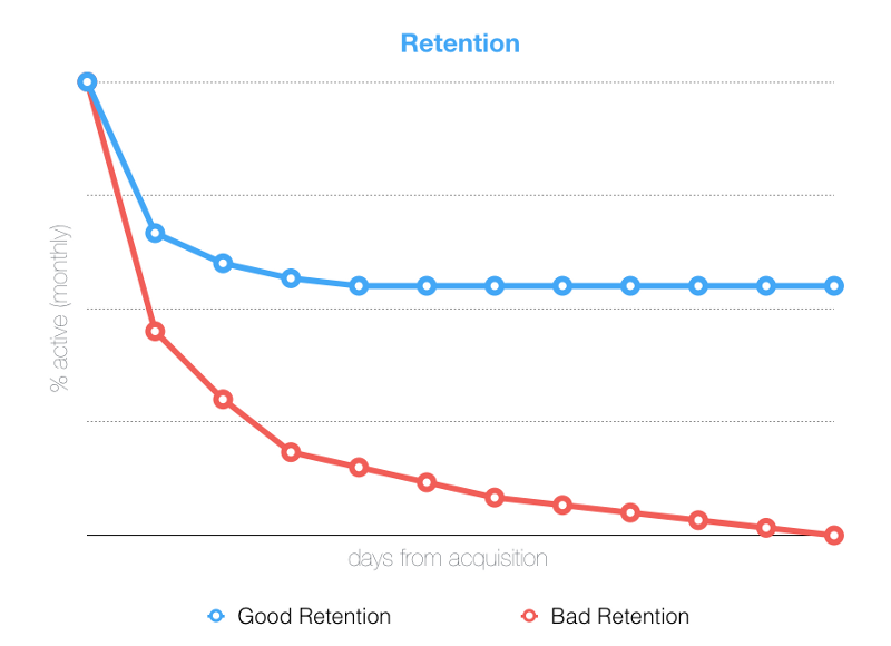 flat retention curve