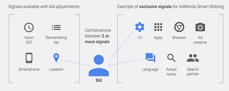 Automated_Bidding_Signals_from_Google