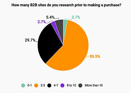 B2B purchase stats