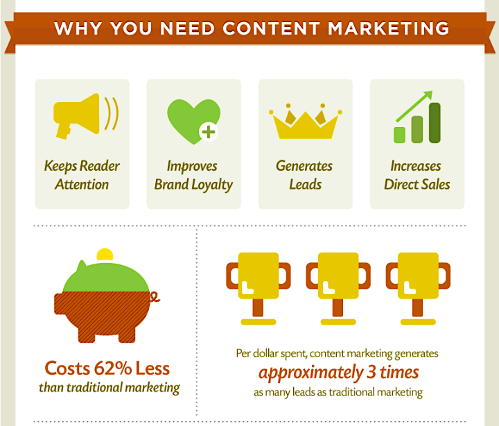 Infografica di Content Marketing