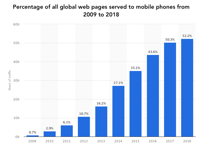 Percentage of mobile users accessing web