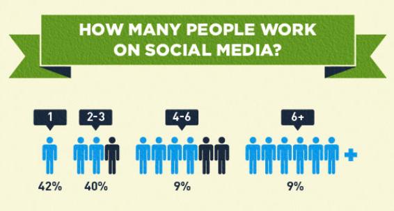Social Media team numbers