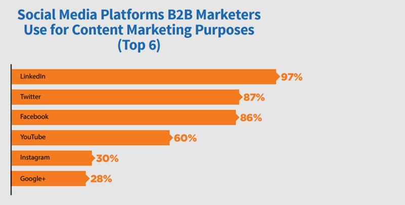 Social platforms for B2B