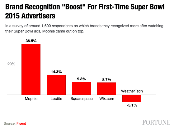 Super Bowl Brand Recognition Boost