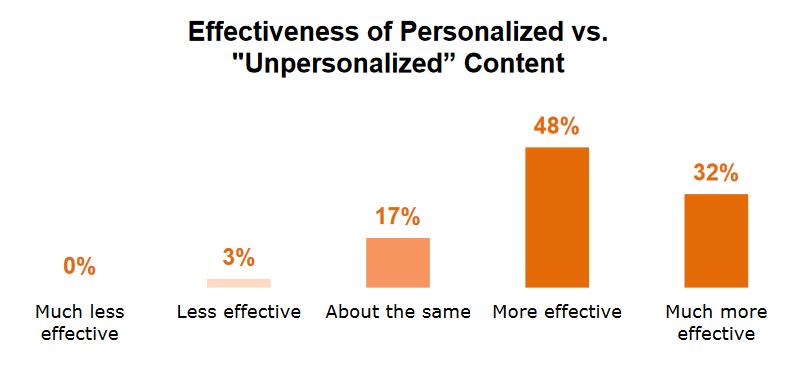content effectiveness
