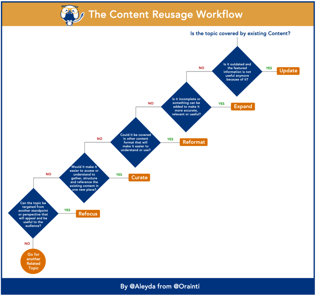 content reusage workflow chart 1