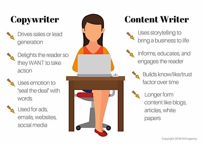 copywriter vs content writer