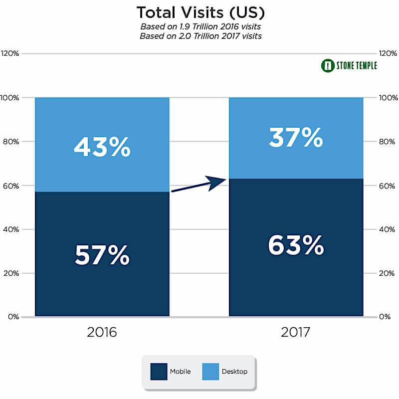 mobile vs desktop total visits