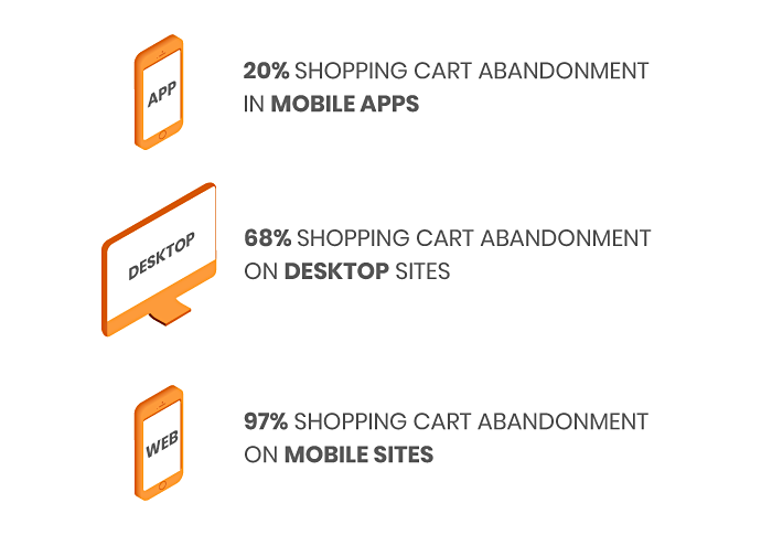 shopping-cart-abandonement-percentage-comparison-by-devices