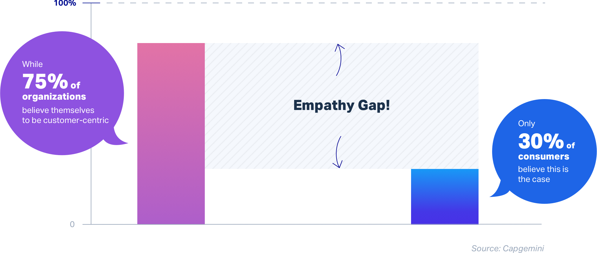 UserTesting empathy gap