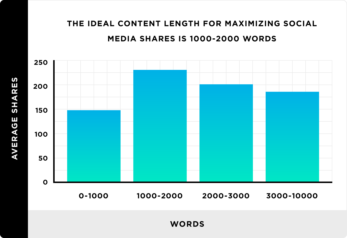 brian dean content length