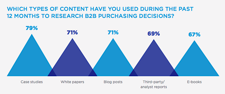 case studies B2B purchasing influence