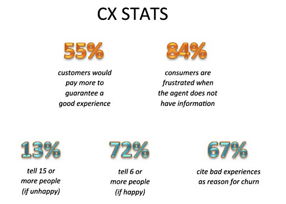 customer support stats