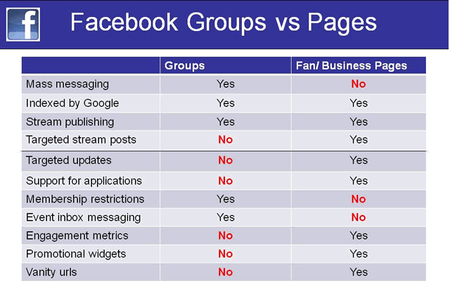 12 High-Performing Facebook Group Engagement Tactics
