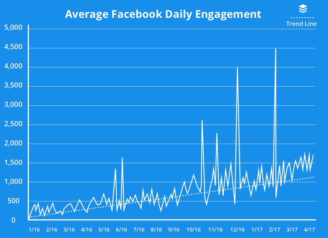 12 High-Performing Facebook Group Engagement Tactics