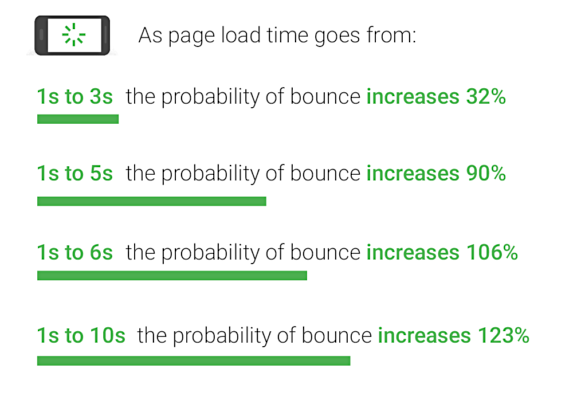 page-speed-stats