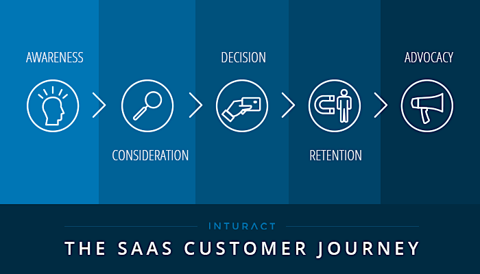 saas customer journey funnel