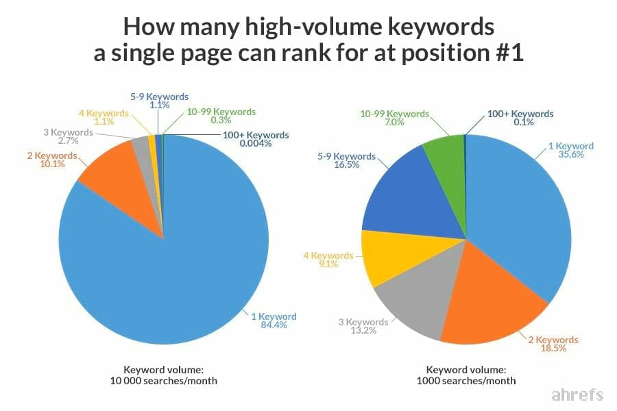 00 ranking for high volume keywords
