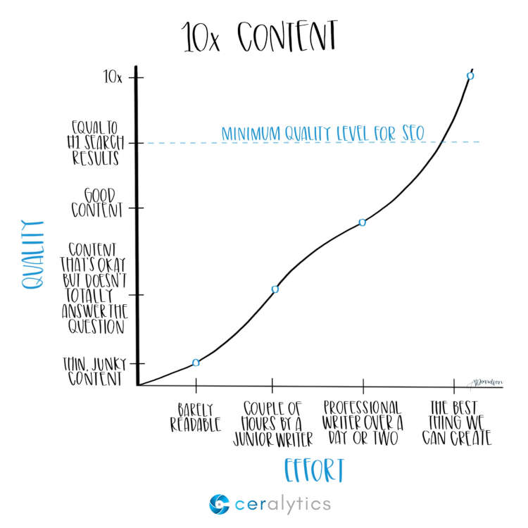 10x-content
