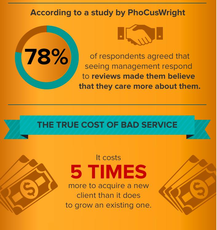 PhoCusWright study
