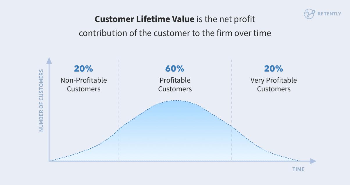 cliente-vita-valore