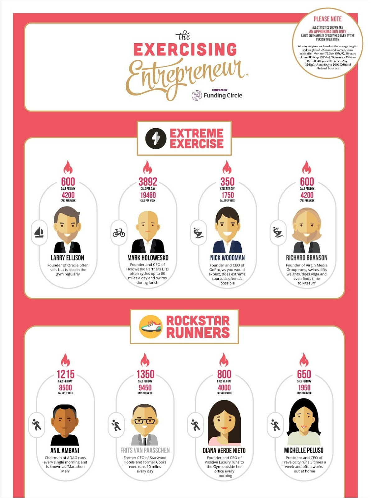 exercising entrepreneur infographic