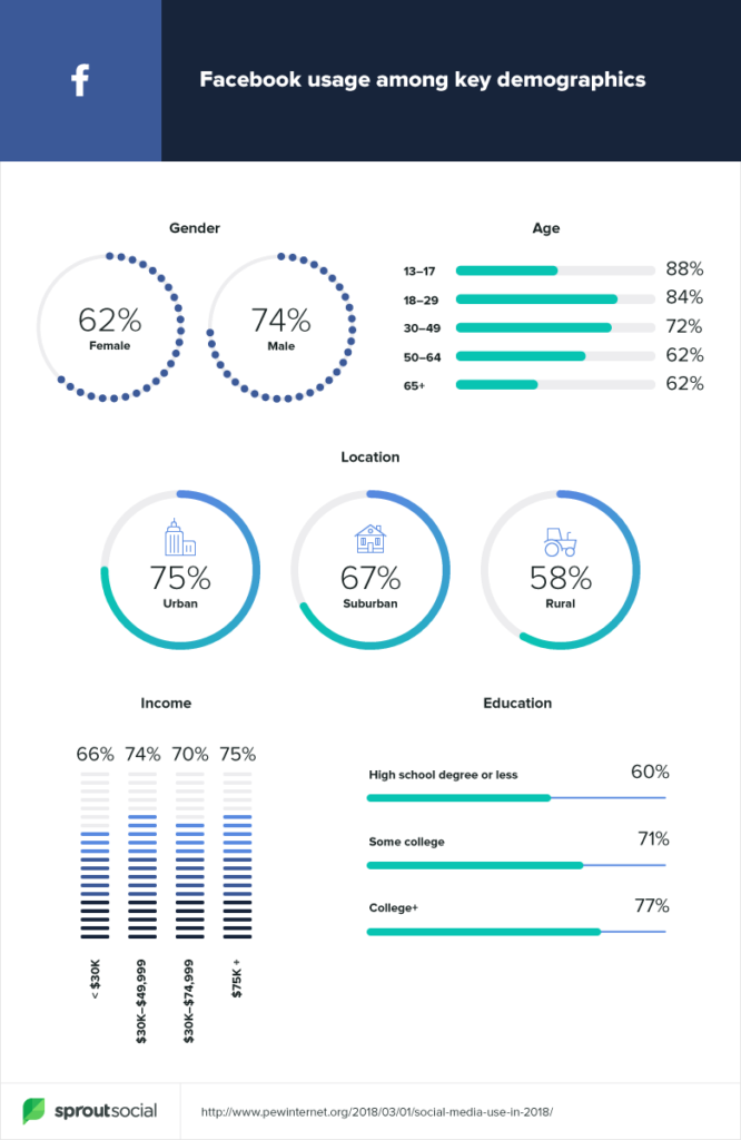facebook age demographics