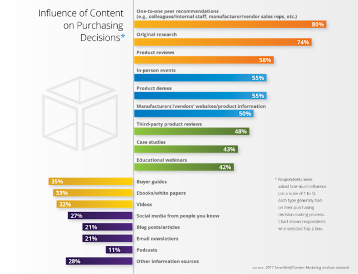influence-content-purchasing-decisions