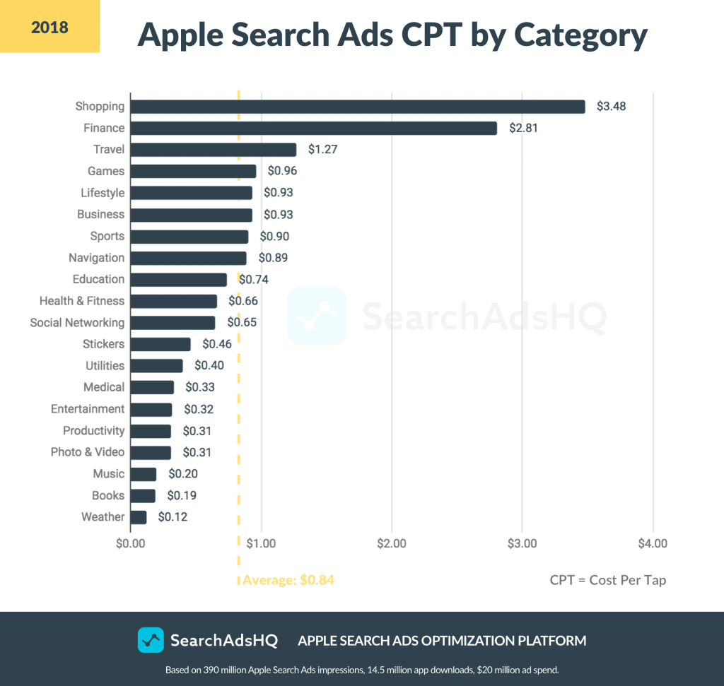 Apple Search Ads: How App Publishers Can Get to the Top of