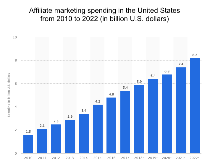 Affiliate Marketing spend
