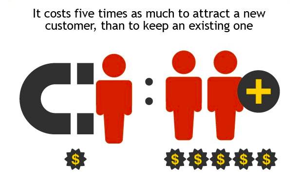 Customer Acquisition Vs.Retention Costs