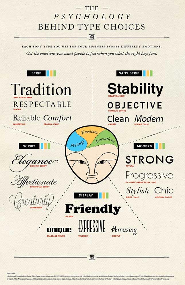 Psychology Behind Typeface