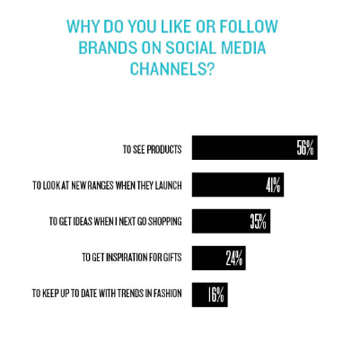 Why follow brands marketing week