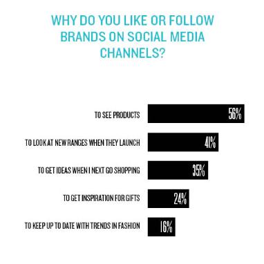 Why follow brands marketing week