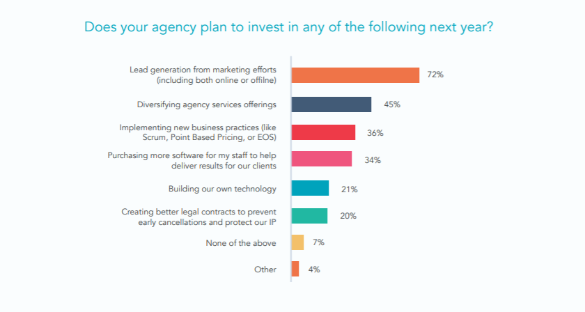agencies investing in lead generation
