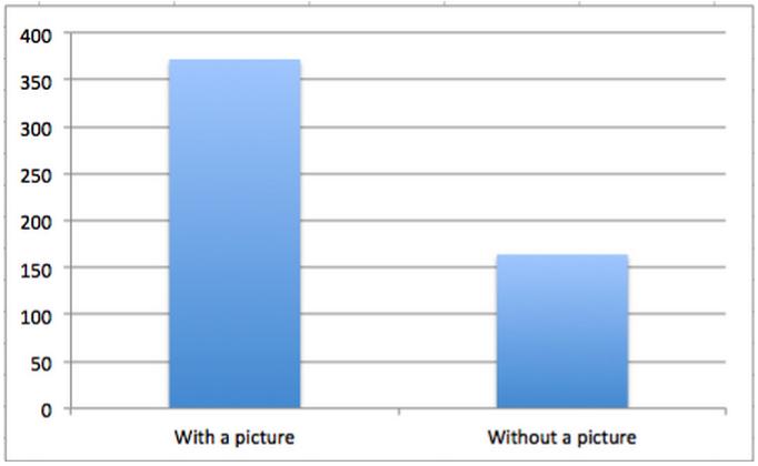 images vs no images