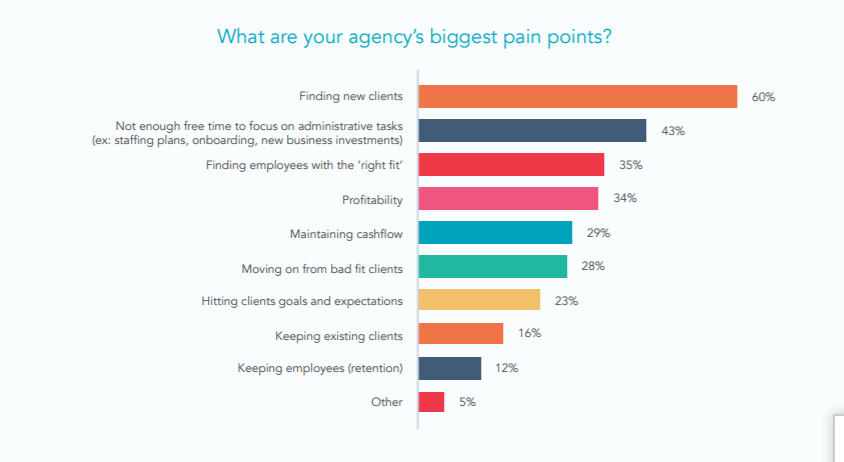 lead generation is a problem for agencies too