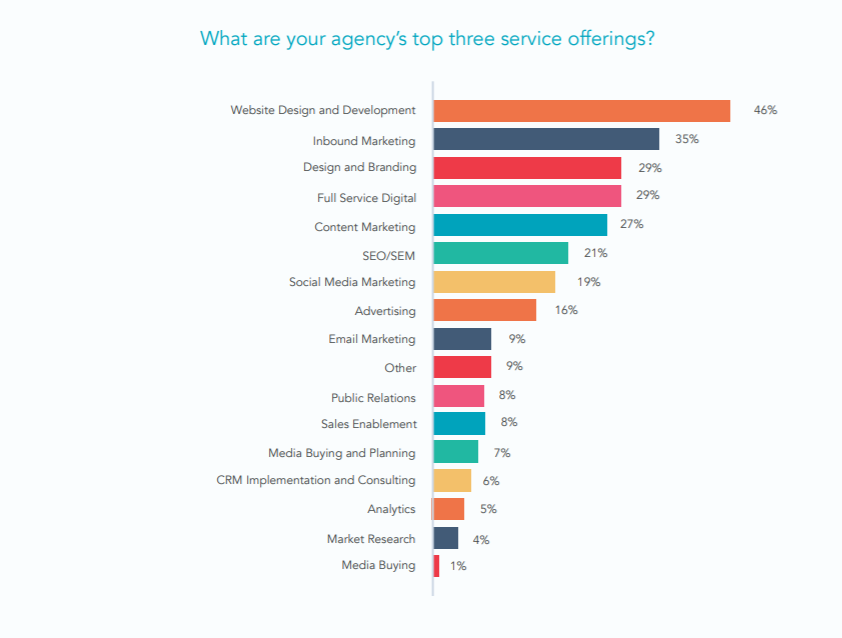 top 3 service offering s