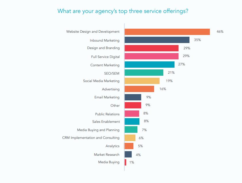 top 3 offerta di servizi s