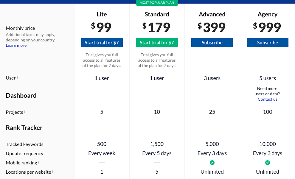 Ahrefs pricing